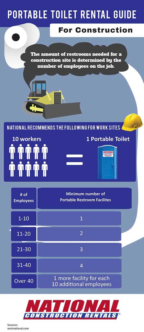 National Construction Rentals | Porta Potty Rental Guide ...